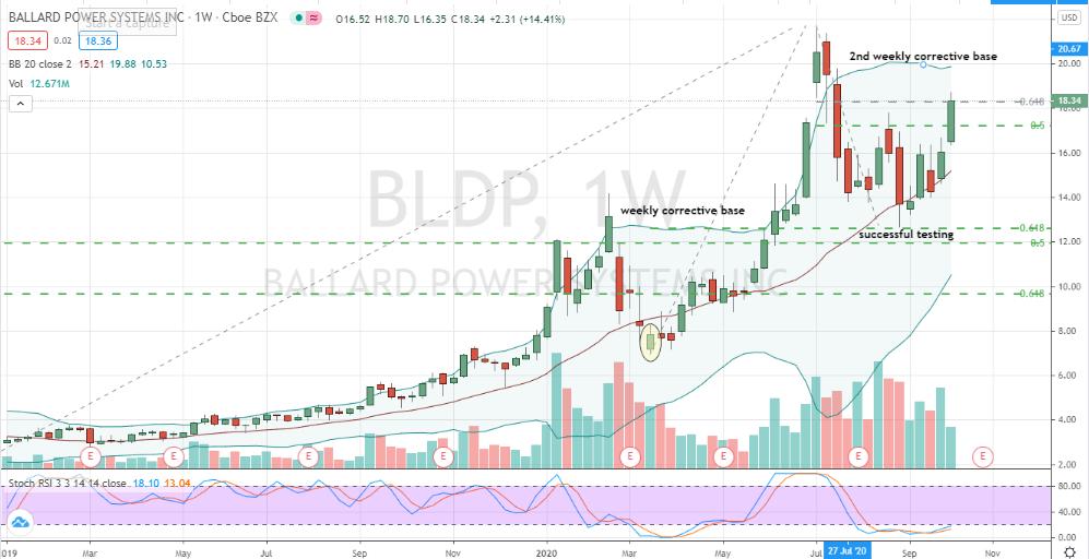 Ballard Power (BLDP) modest resistance inside constructive second stage base