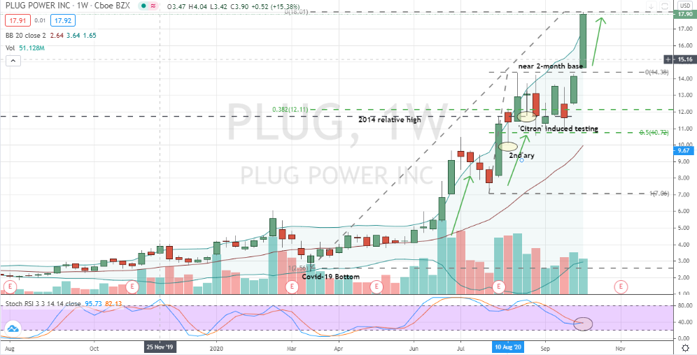 Plug Power (PLUG) positioned for upside momentum
