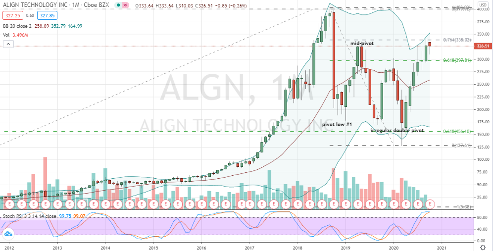 Align Technology (ALGN) mid-pivot breakout within W corrective base