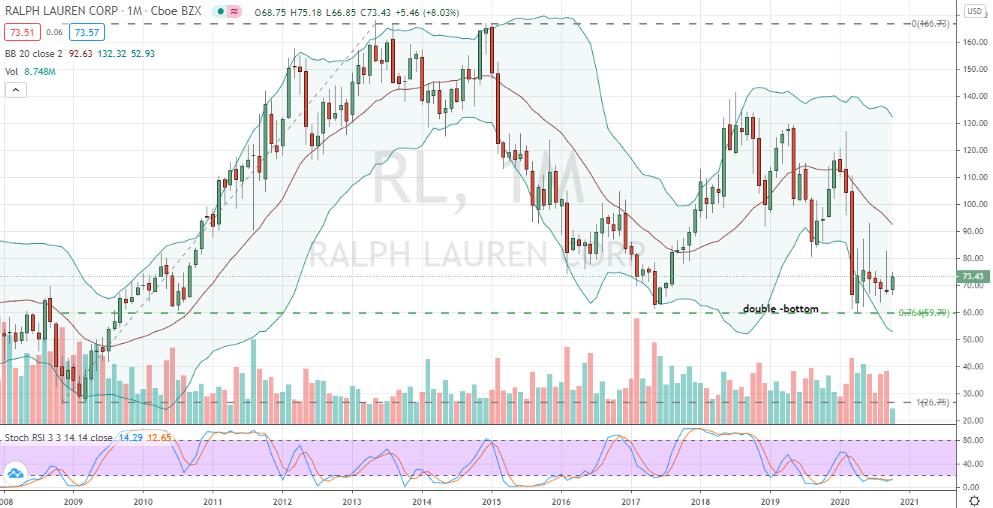 Ralph Lauren (RL) monthly double bottom confirmed