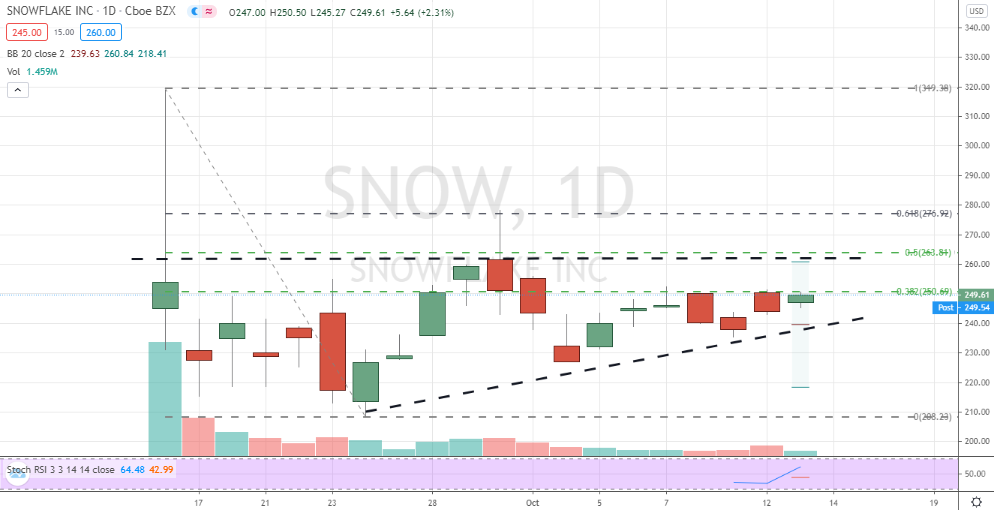 Snowflake (SNOW) ascending triangle base forming
