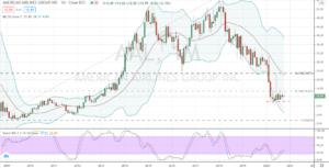 American Airlines (AAL) monthly chart portends massive failure possible in 2021