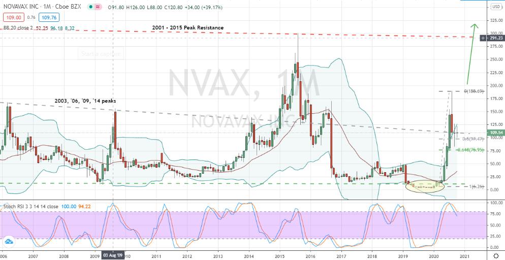 Novavax (NVAX) building a key intermediate-term bottom for momentum