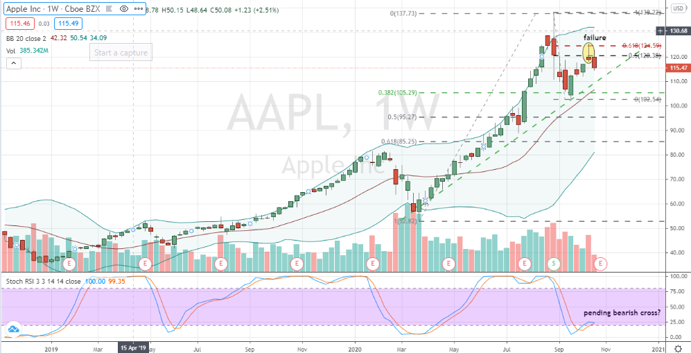 Apple (AAPL) increasingly at risk of downside risk
