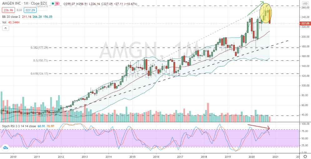 Amgen (AMGN) bearish topping with divergent stochastics