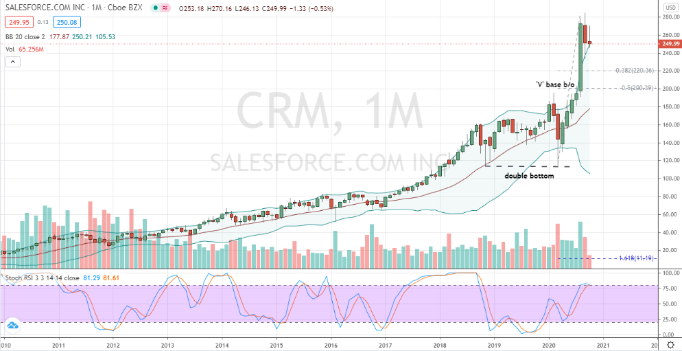 Salesforce.com (CRM) bulls and bears have a monthly decision to make in November