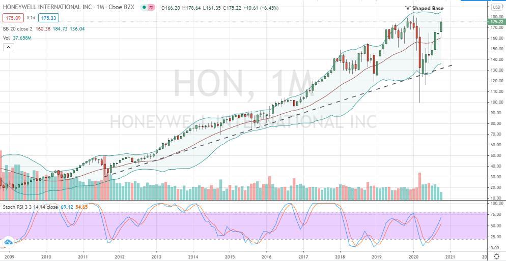 Honeywell (HON) monthly chart poised for bullish breakout