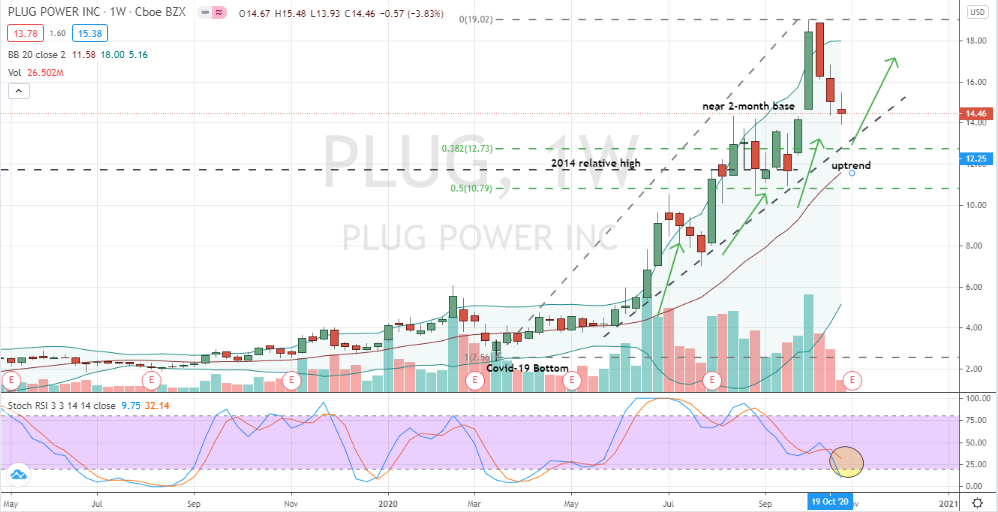 Plug Power (PLUG) weekly pullback towards key support