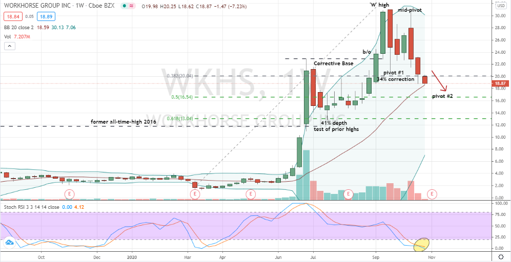 Workhorse Group (WKHS) no signs of a bottom yet for a possible double bottom pattern in-the-making