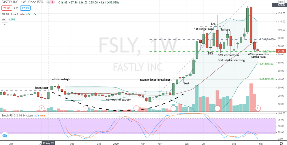 Fastly (FSLY) large but possibly larger correction in the works