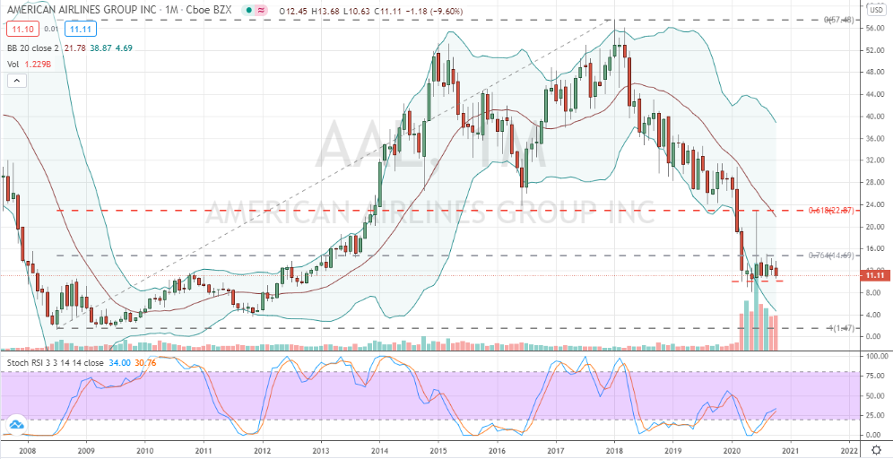 American Airlines (AAL) bearish monthly confirmation of pending crash