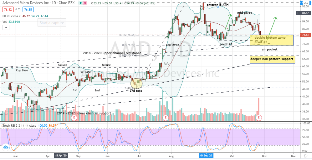 Advanced Micro Devices (AMD) into key pattern support zone
