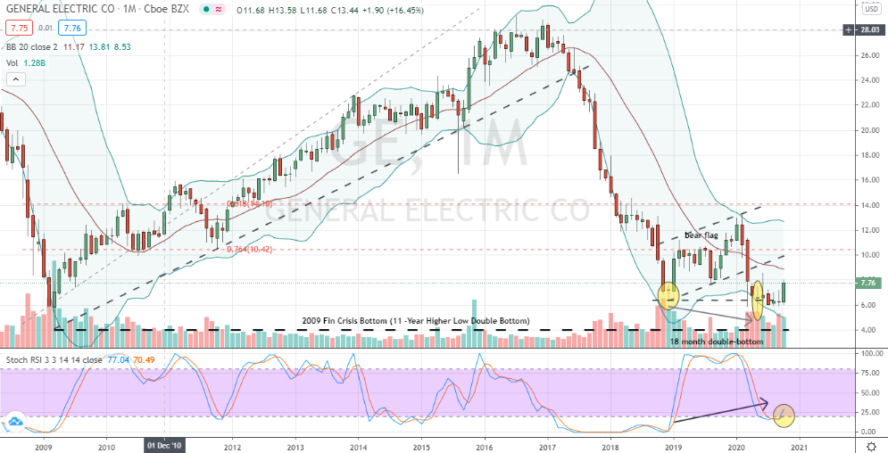 General Electric (GE) monthly double bottom confirmation to buy