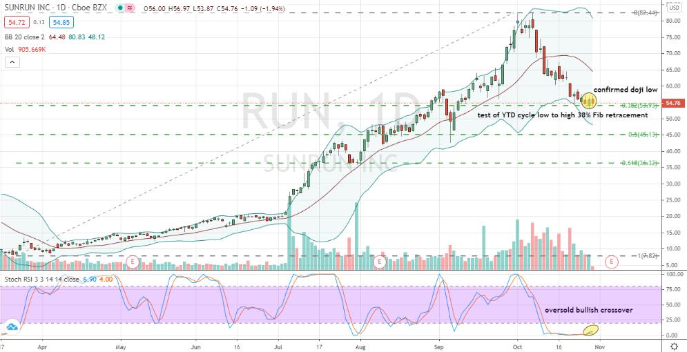 Sunrun (SUN) corrective daily chart bottom