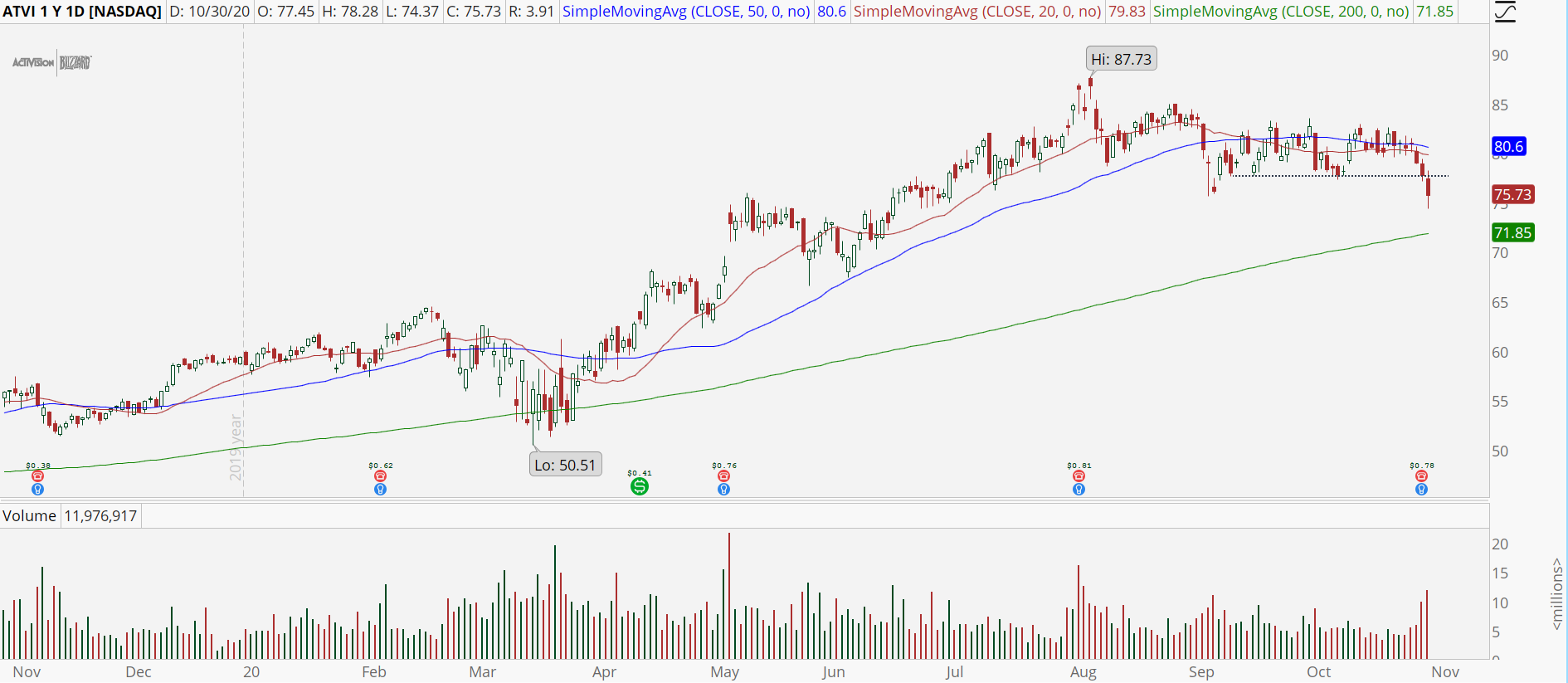 Activision (ATVI) daily chart with support break