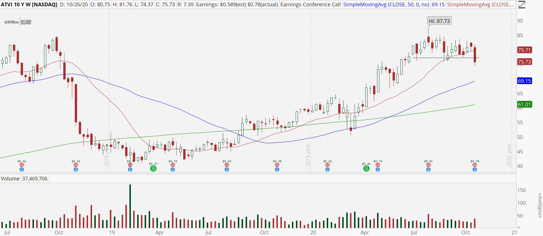 Activision (ATVI) weekly chart with support break