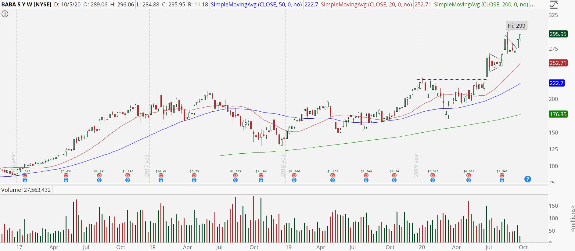 Alibaba (BABA) weekly chart with powerful uptrend