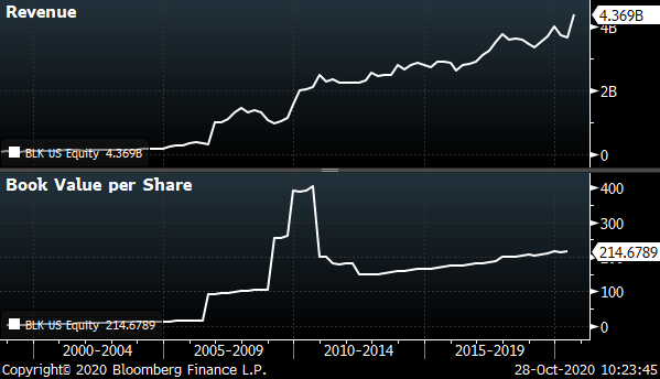 Blackrock (BLK) chart showing the company's revenue and intrinsic value (book) from 2000 to 2020.