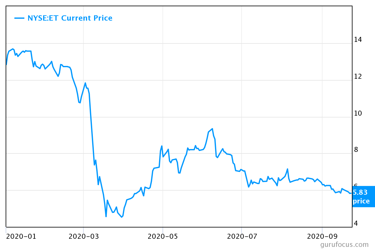 A chart showing the current price of Energy Transfer (ET) stock.