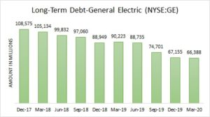 Chart Showing Long-Term Debt-General Electric (NYSE:GE)
