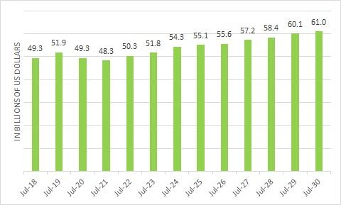 Chart Showing the Revenue Estimates for Cisco (NASDAQ:CSCO)