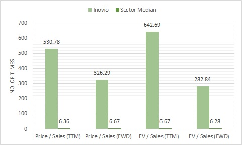 Chart showing the valuation metrics of Inovio (NASDAQ:INO) stock versus the sector
