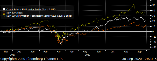 A chart comparing the performance of the Credit Suisse 5G index to the S&P Information Technology Index and the S&P 500.