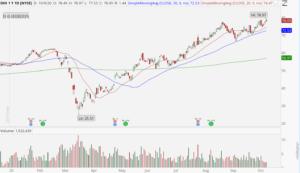 DR Horton (DHI) stock chart showing bullish uptrend.
