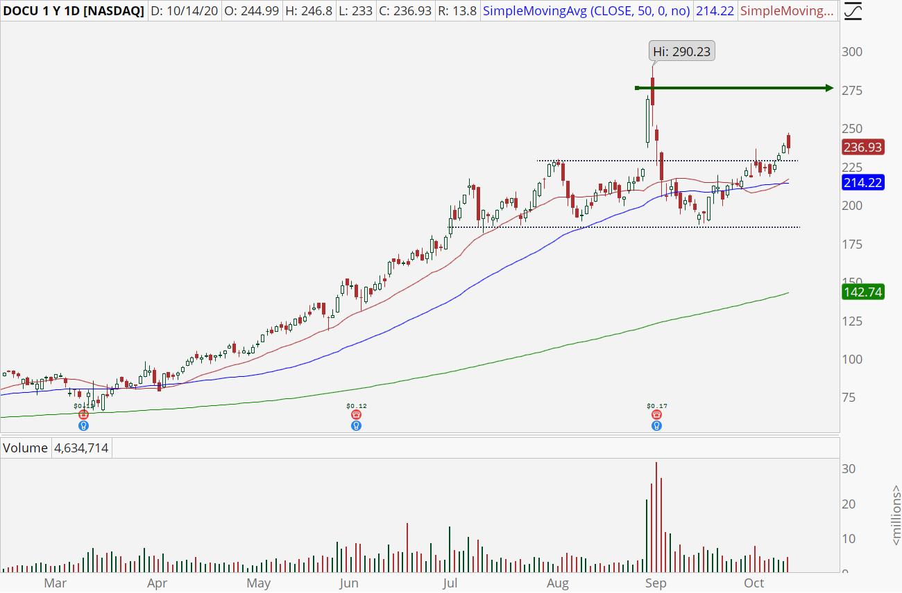 DocuSign (DOCU) stock chart showing recent breakout