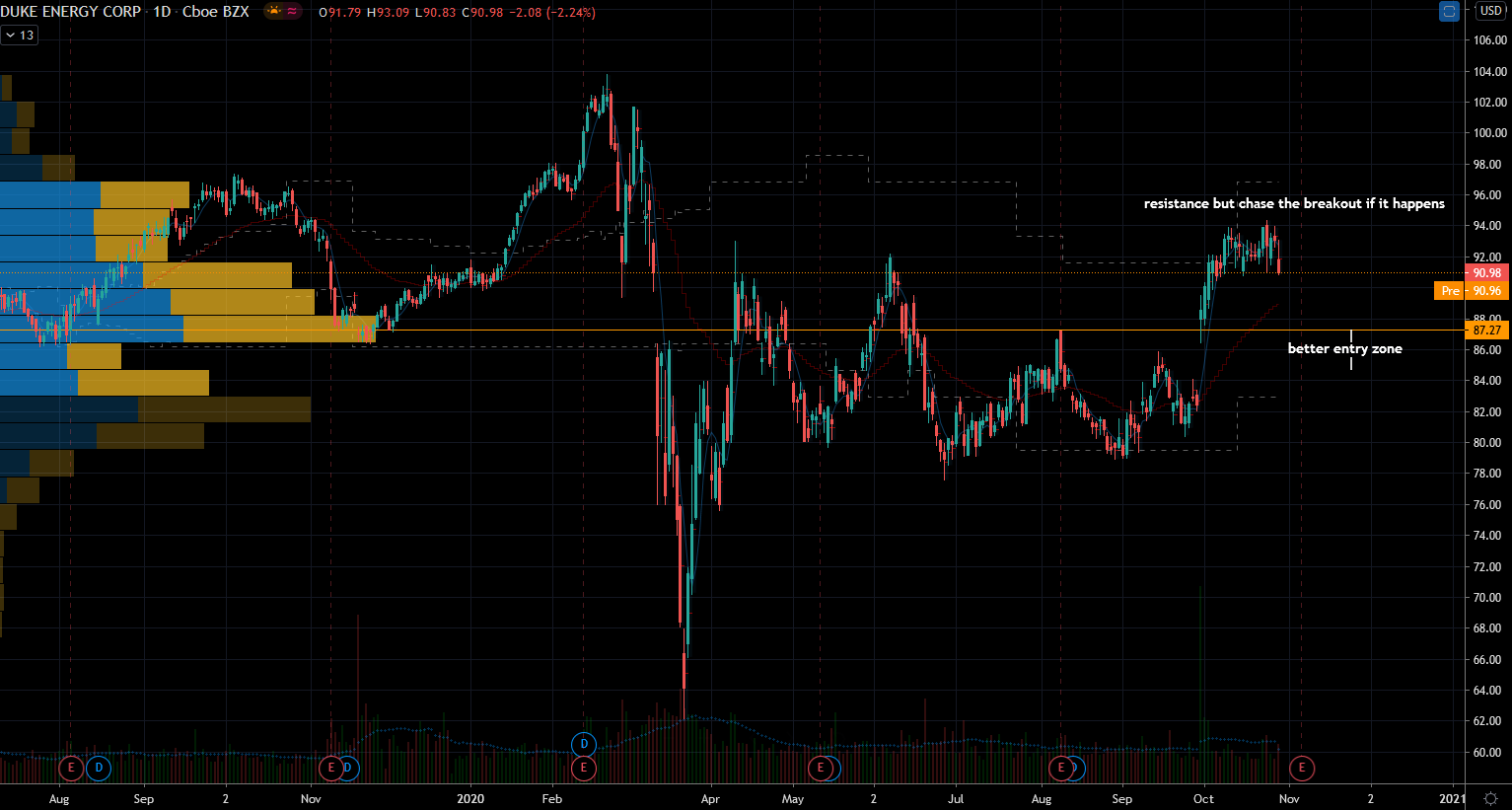 Utility Stocks to Avoid: Duke Energy (DUK) Stock Chart Showing Resistance