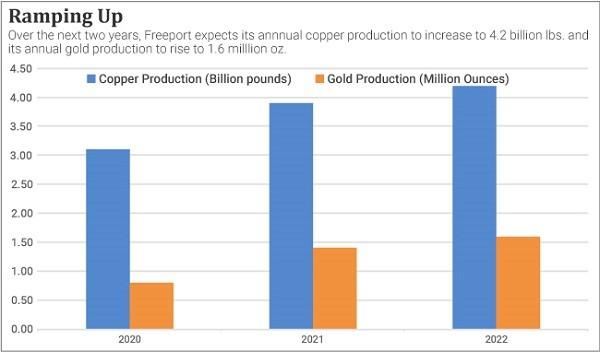 A chart showing a coming ramp-up in production of copper and gold for Freeport-McMoRan (FCX).