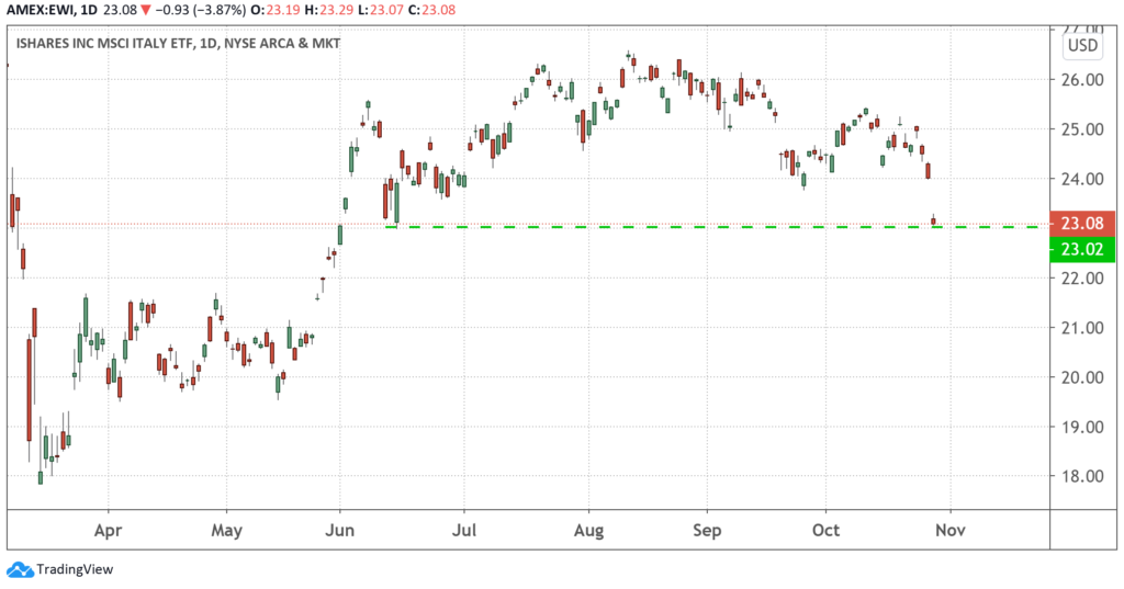 A chart of the MSCI Italy ETF (EWI) from March to October 2020.