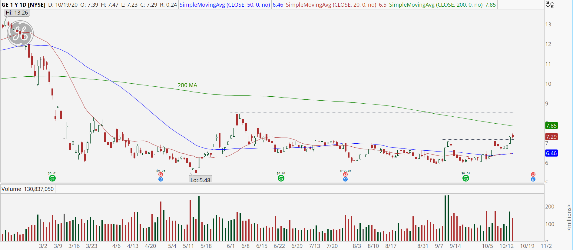 General Electric (GE) chart showing emerging uptrend