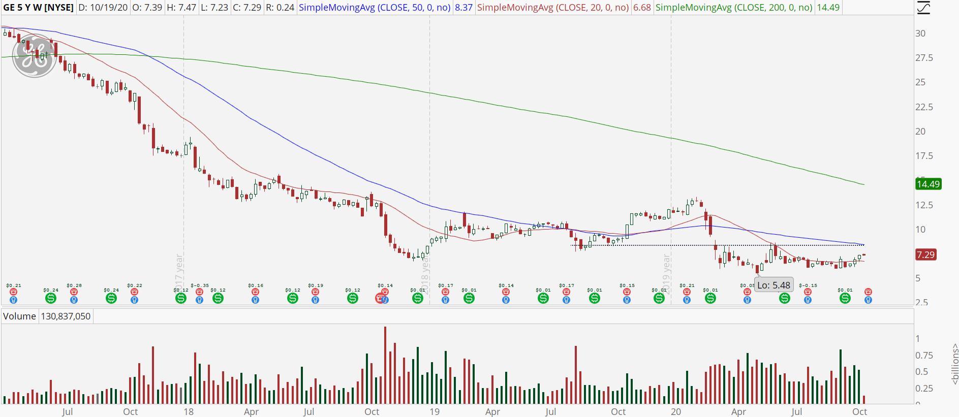 General Electric (GE) weekly chart showing overhead resistance