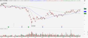 General Motors (GM) stock chart showing bullish breakout
