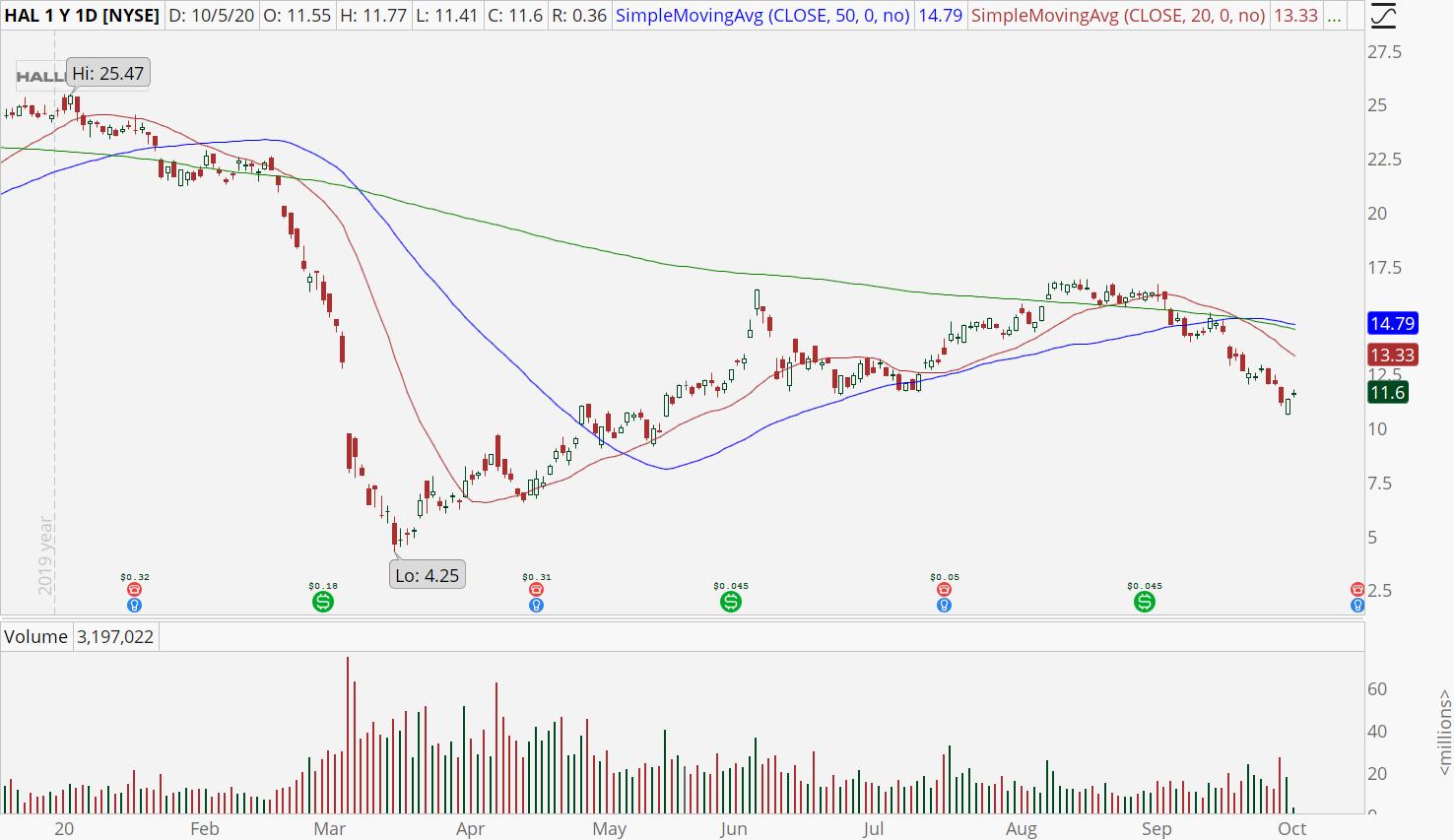 Halliburton (HAL) stock chart showing downtrend