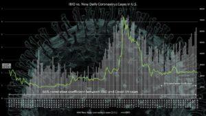 IBIO stock vs. Covid-19 cases