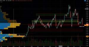 Intel (INTC) Stock Chart Showing Long Term Support Zone