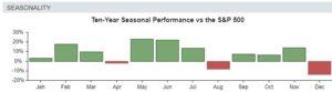 Cloudflare Stock's Seasonality