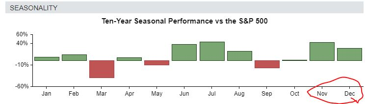 Nio's seasonal performance is strong in November and December.
