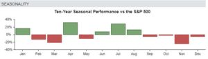 Pinterest's seasonaliy compared to the S&P 500