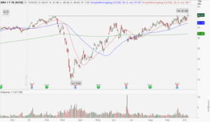 KB Homes (KBH) chart showing Friday's breakout to all-time highs