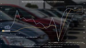 Manheim Used Vehicle Value Index vs. Used Car Dealership Sales