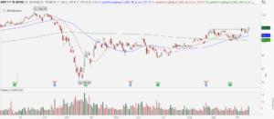 Medtronic (MDT) stock chart showing bullish breakout