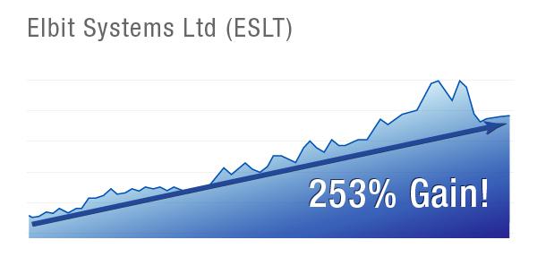 ESLT Chart
