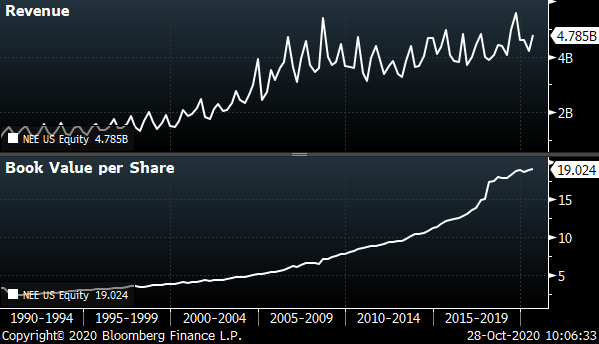 Next Era (NEE) chart showing the company's revenue and intrinsic value (book) from 1990 to 2020.