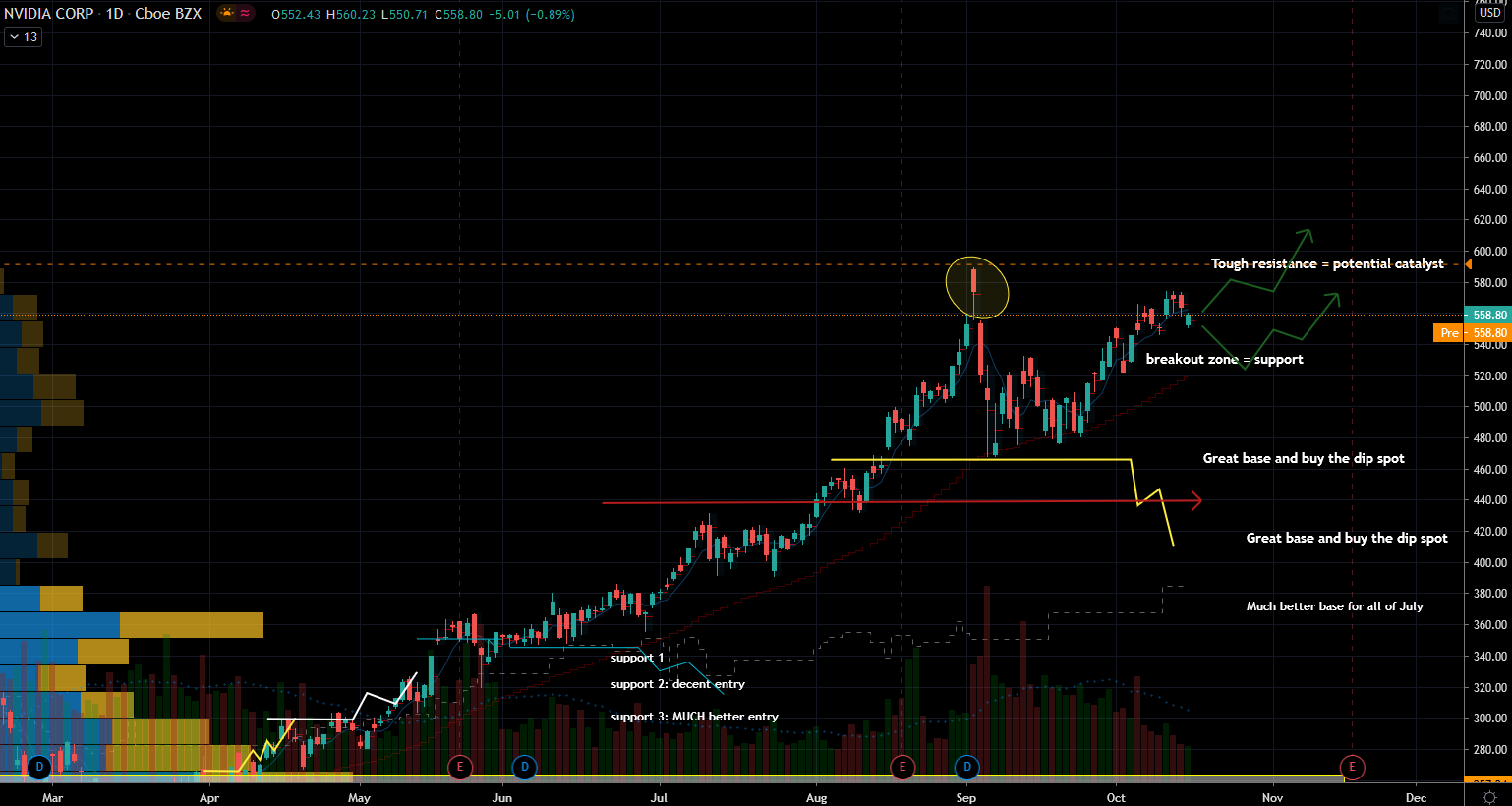 Nvidia (NVDA) Stock Chart Showing Support Zones versus Upside Potential