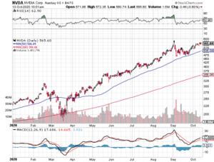 Chart of NVDA stock price.