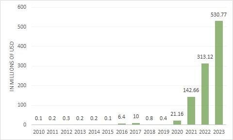 Chart showing Workhorse (NASDAQ:WKHS) revenues and estimates