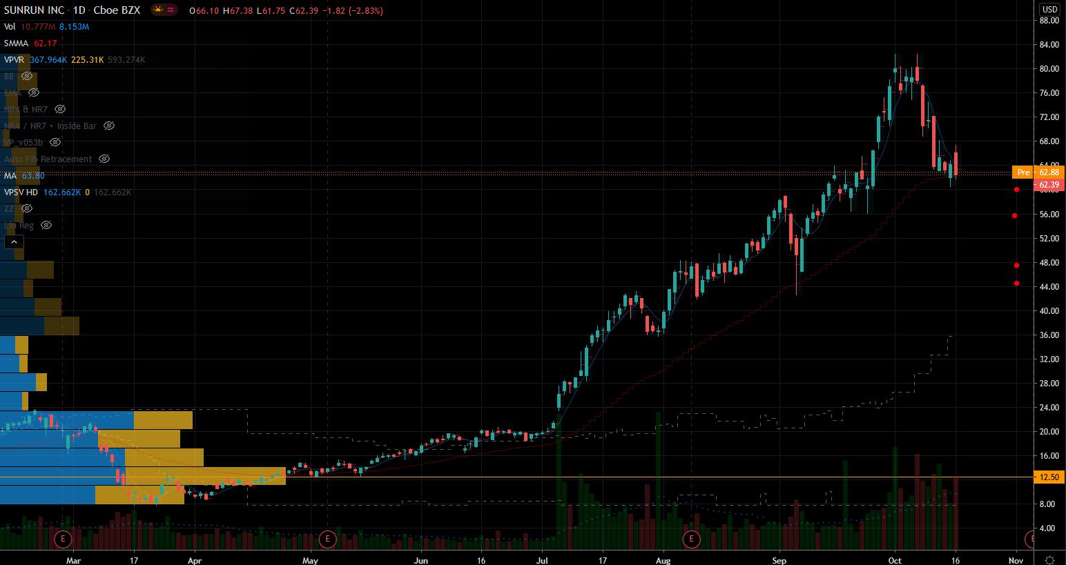 Hot Stocks: Sunrun (RUN) Stock Chart Showing Support Below